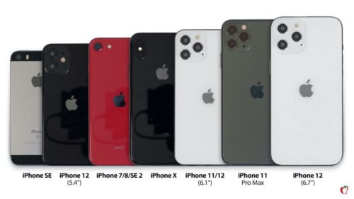 iPhone 12 mini < iPhone 12 = iPhone 12 Pro < iPhone 12 Pro Max