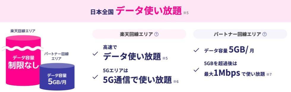Rakuten WiFi Pocketの速度!利用回線やギガ数の容量上限で速度制限もある